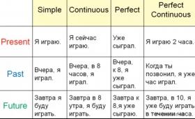 Все времена английского языка